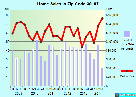 Zip code 30187 (Douglasville, Georgia) real estate house value trends