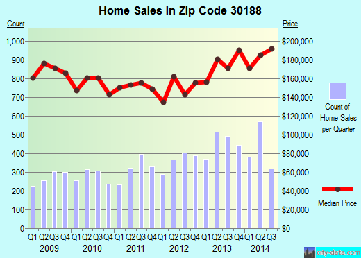 Zip code 30188 (Woodstock, GA) real estate house value trends