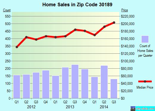 Zip code 30189 (Woodstock, Georgia) real estate house value trends