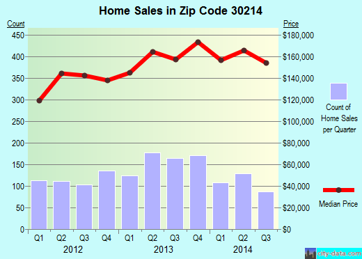 Zip code 30214 (Fayetteville, Georgia) real estate house value trends
