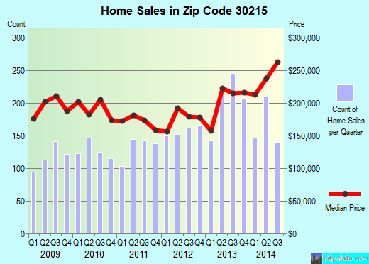 Zip code 30215 (Fayetteville, Georgia) real estate house value trends
