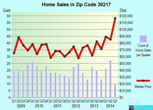 Zip code 30217 (Franklin, Georgia) real estate house value trends
