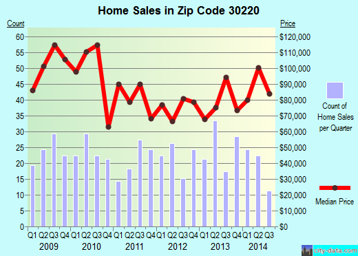 Zip code 30220 (Grantville, Georgia) real estate house value trends