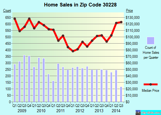 Zip code 30228 (Hampton, Georgia) real estate house value trends