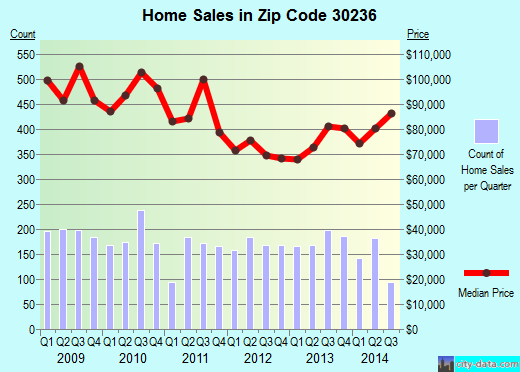 Zip code 30236 (JONESBORO, Georgia) real estate house value trends