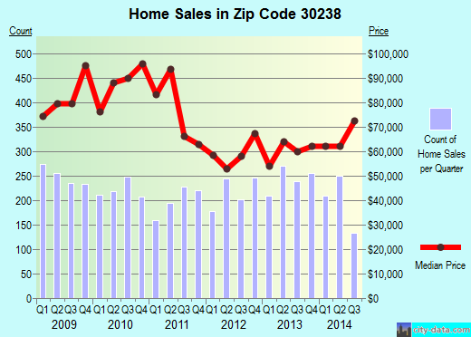Zip code 30238 (Irondale, Georgia) real estate house value trends