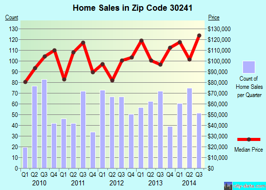 Zip code 30241 (LAGRANGE, Georgia) real estate house value trends