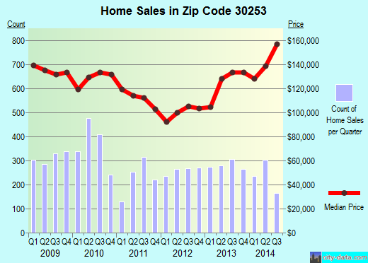 Zip code 30253 (McDonough, Georgia) real estate house value trends