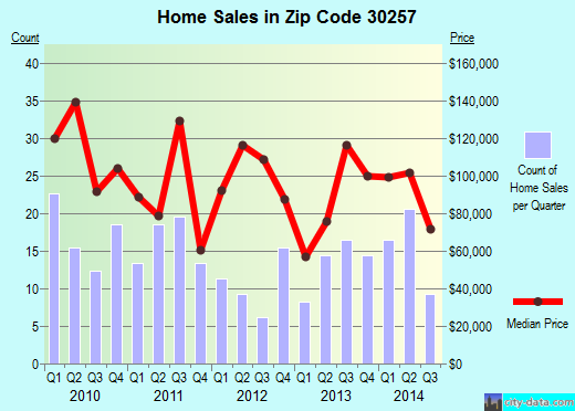 Zip code 30257 (Milner, Georgia) real estate house value trends