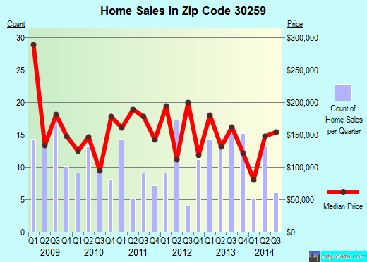 Zip code 30259 (Moreland, Georgia) real estate house value trends