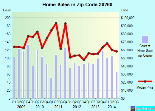 Zip code 30260 (Morrow, Georgia) real estate house value trends