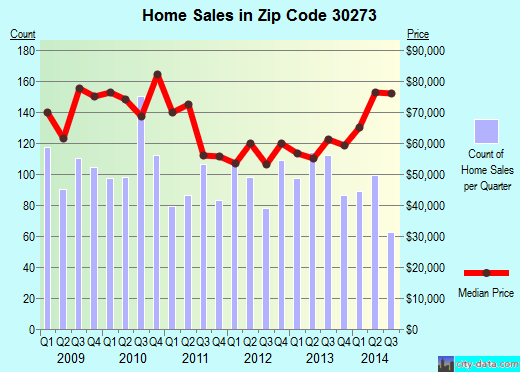 Zip code 30273 (, Georgia) real estate house value trends