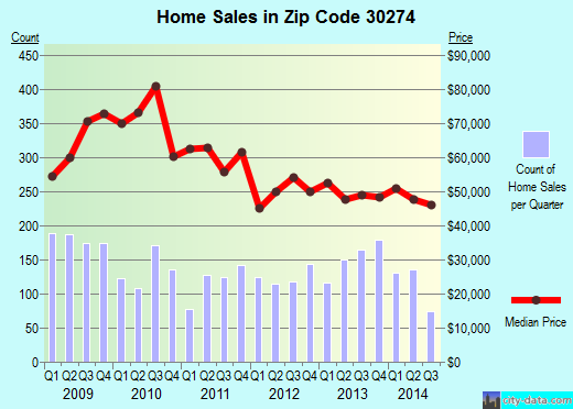 Zip code 30274 (Riverdale, Georgia) real estate house value trends