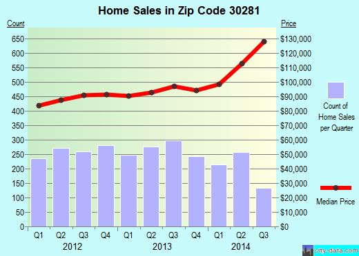 Zip code 30281 (Stockbridge, Georgia) real estate house value trends