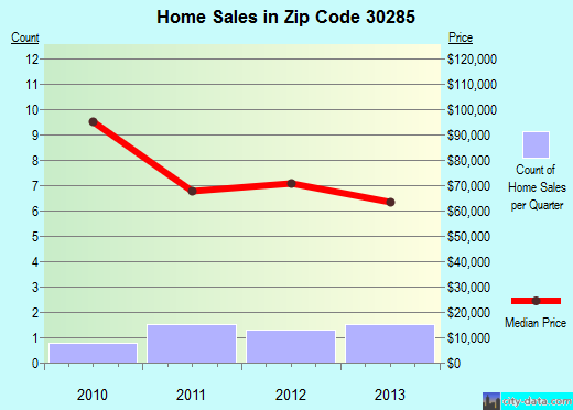 Zip code 30285 (, Georgia) real estate house value trends