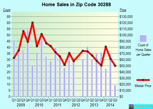 Zip code 30288 (Conley, GA) real estate house value trends