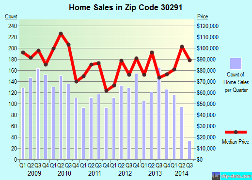 Zip code 30291 (Union City, Georgia) real estate house value trends