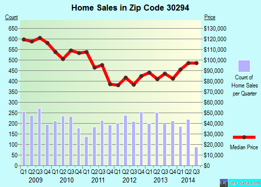 Zip code 30294 (Forest Park, Georgia) real estate house value trends