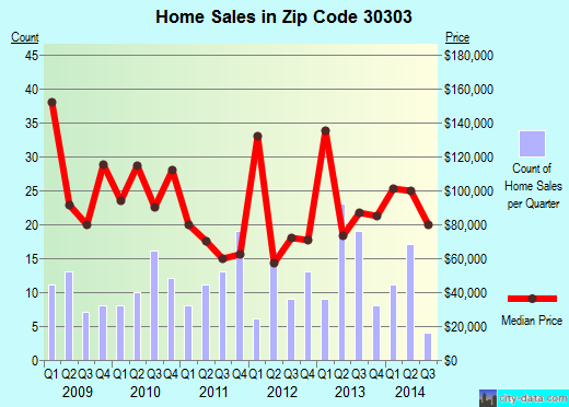 Zip code 30303 (Atlanta, Georgia) real estate house value trends