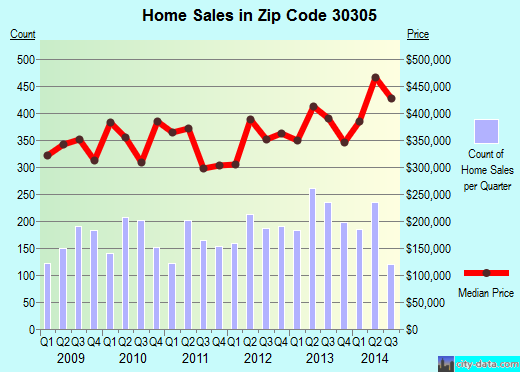 Zip code 30305 (Atlanta, Georgia) real estate house value trends