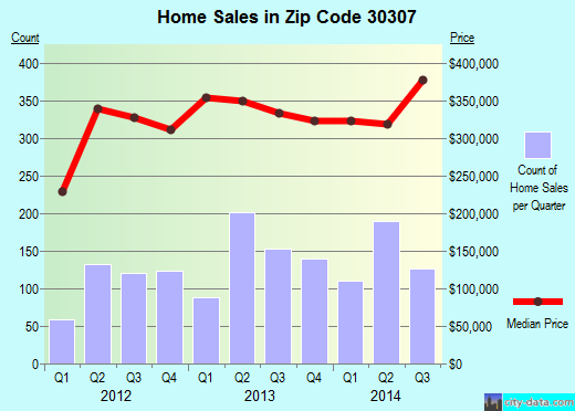 Zip code 30307 (Atlanta, Georgia) real estate house value trends
