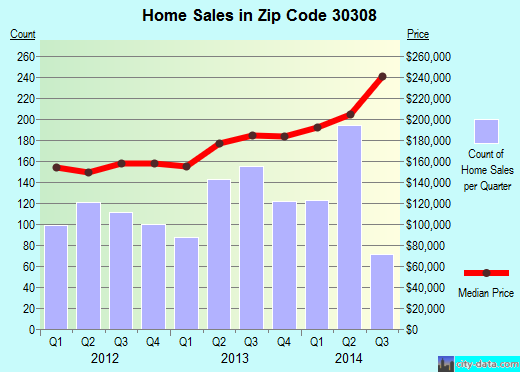 Zip code 30308 (Atlanta, Georgia) real estate house value trends