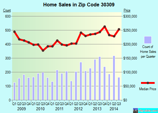 Zip code 30309 (Atlanta, Georgia) real estate house value trends