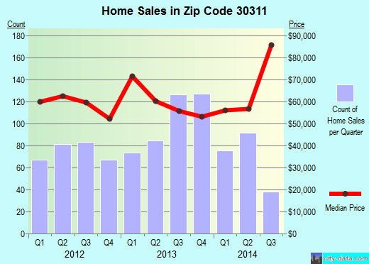 Zip code 30311 (Atlanta, Georgia) real estate house value trends