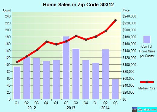 Zip code 30312 (Atlanta, Georgia) real estate house value trends