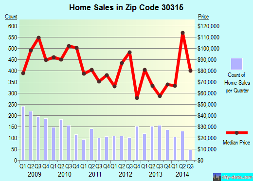 Zip code 30315 (Atlanta, Georgia) real estate house value trends