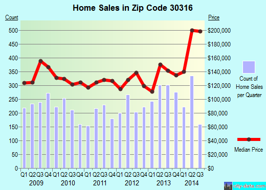 Zip code 30316 (Atlanta, GA) real estate house value trends