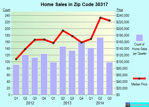 Zip code 30317 (Atlanta, GA) real estate house value trends