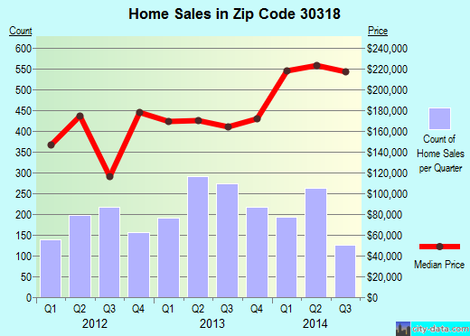 Zip code 30318 (ATLANTA, Georgia) real estate house value trends