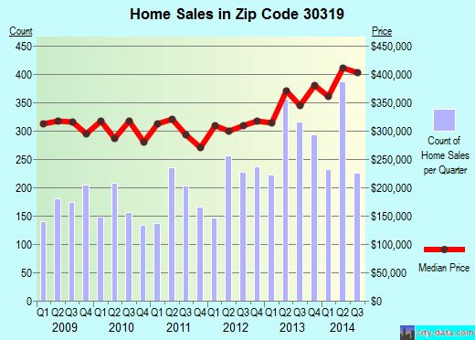 Zip code 30319 (Atlanta, GA) real estate house value trends