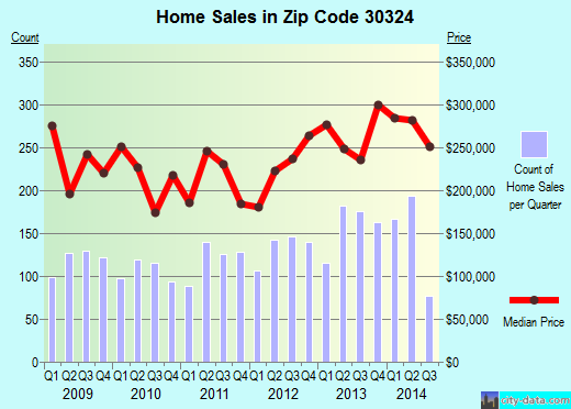 Zip code 30324 (Atlanta, GA) real estate house value trends