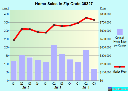 Zip code 30327 (Atlanta, Georgia) real estate house value trends