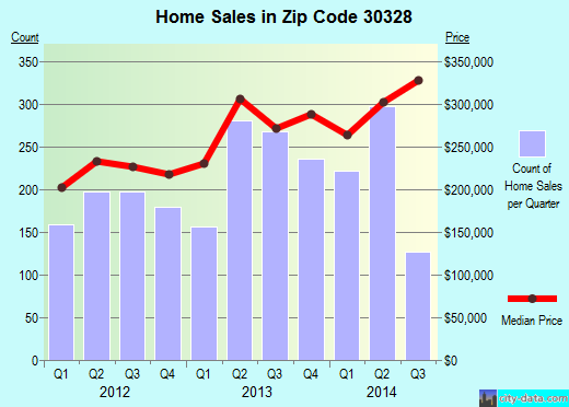 Zip code 30328 (Sandy Springs, Georgia) real estate house value trends