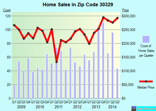 Zip code 30329 (Atlanta, GA) real estate house value trends