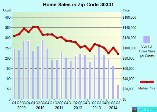 Zip code 30331 (Atlanta, Georgia) real estate house value trends