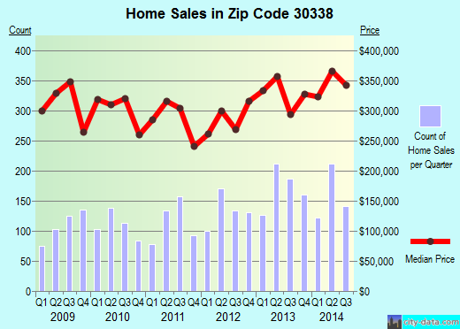 Zip code 30338 (Atlanta, GA) real estate house value trends