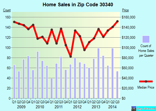 Zip code 30340 (Atlanta, GA) real estate house value trends