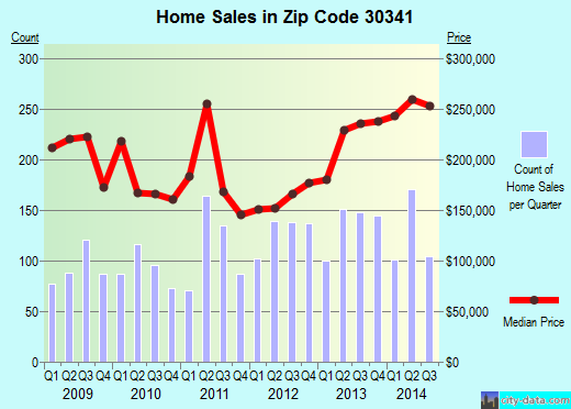 Zip code 30341 (Atlanta, GA) real estate house value trends