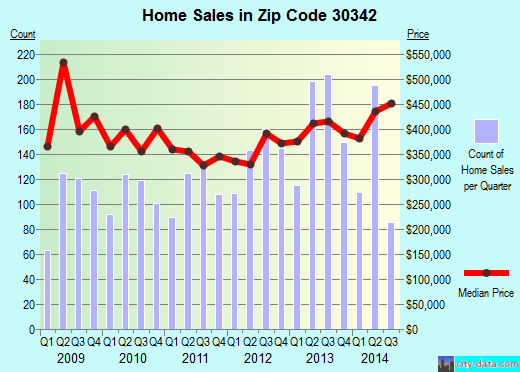 Zip code 30342 (ATLANTA, Georgia) real estate house value trends