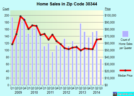 Zip code 30344 (East Point, Georgia) real estate house value trends