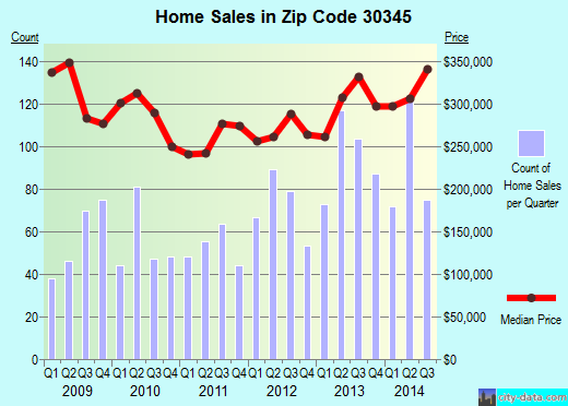 Zip code 30345 (Atlanta, GA) real estate house value trends