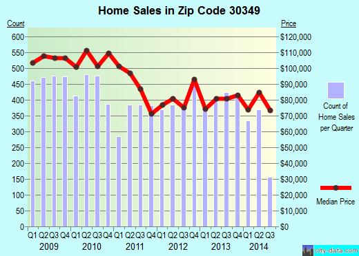 Zip code 30349 (Union City, Georgia) real estate house value trends