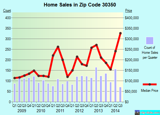 Zip code 30350 (Sandy Springs, Georgia) real estate house value trends