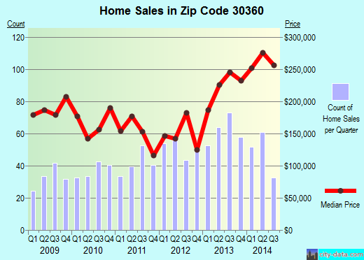 Zip code 30360 (Atlanta, GA) real estate house value trends