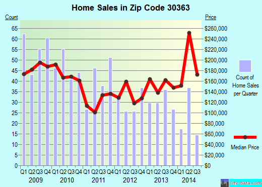 Zip code 30363 (ATLANTA, Georgia) real estate house value trends