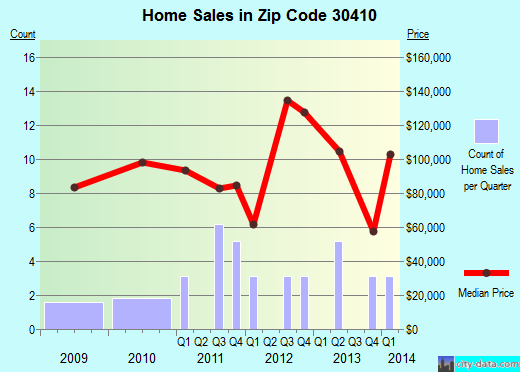 Zip code 30410 (Higgston, Georgia) real estate house value trends